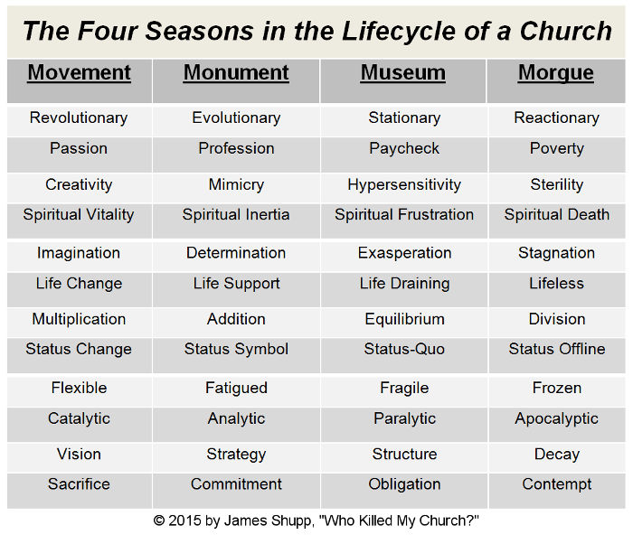 The Four Seasons in the Lifecycle of a Church by James Shupp